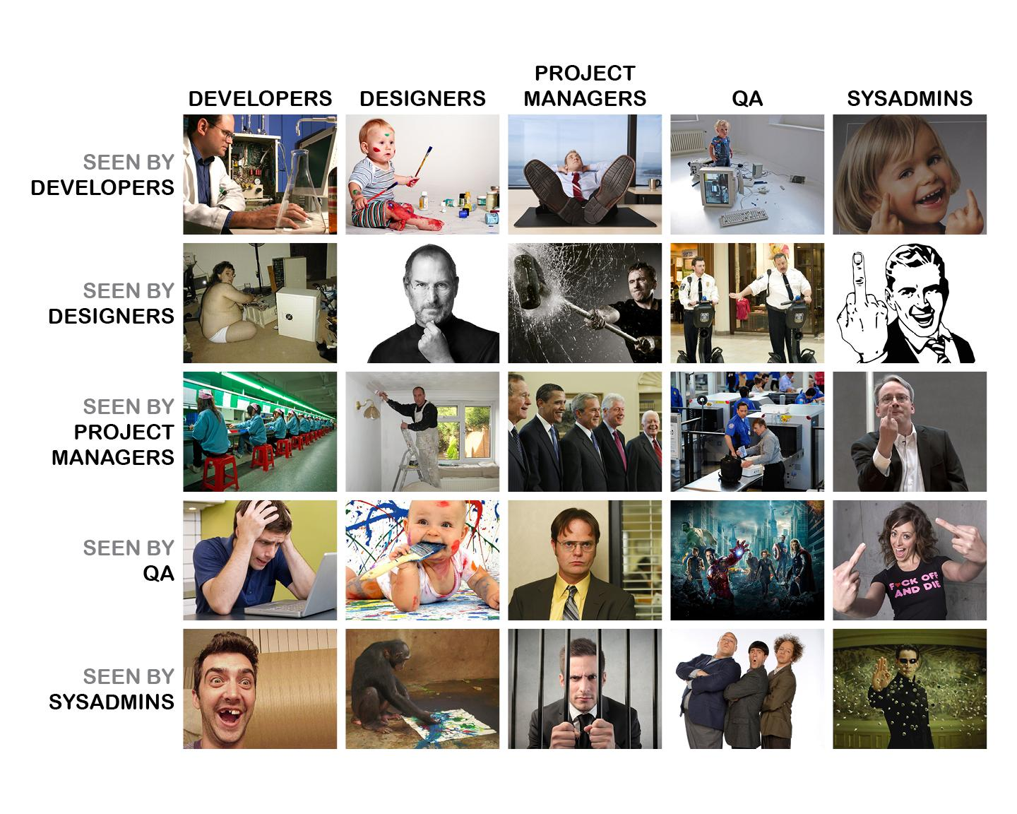 The Matrix of IT Business