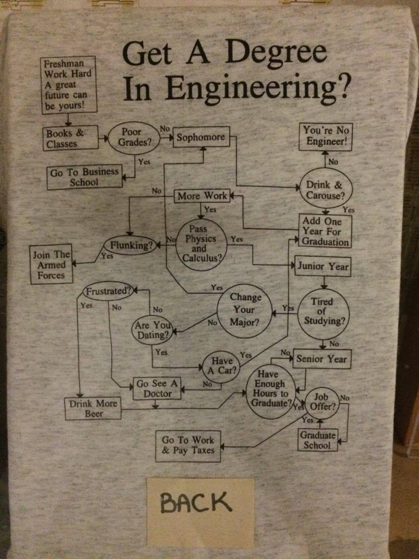 The REAL Engineering Flow Chart