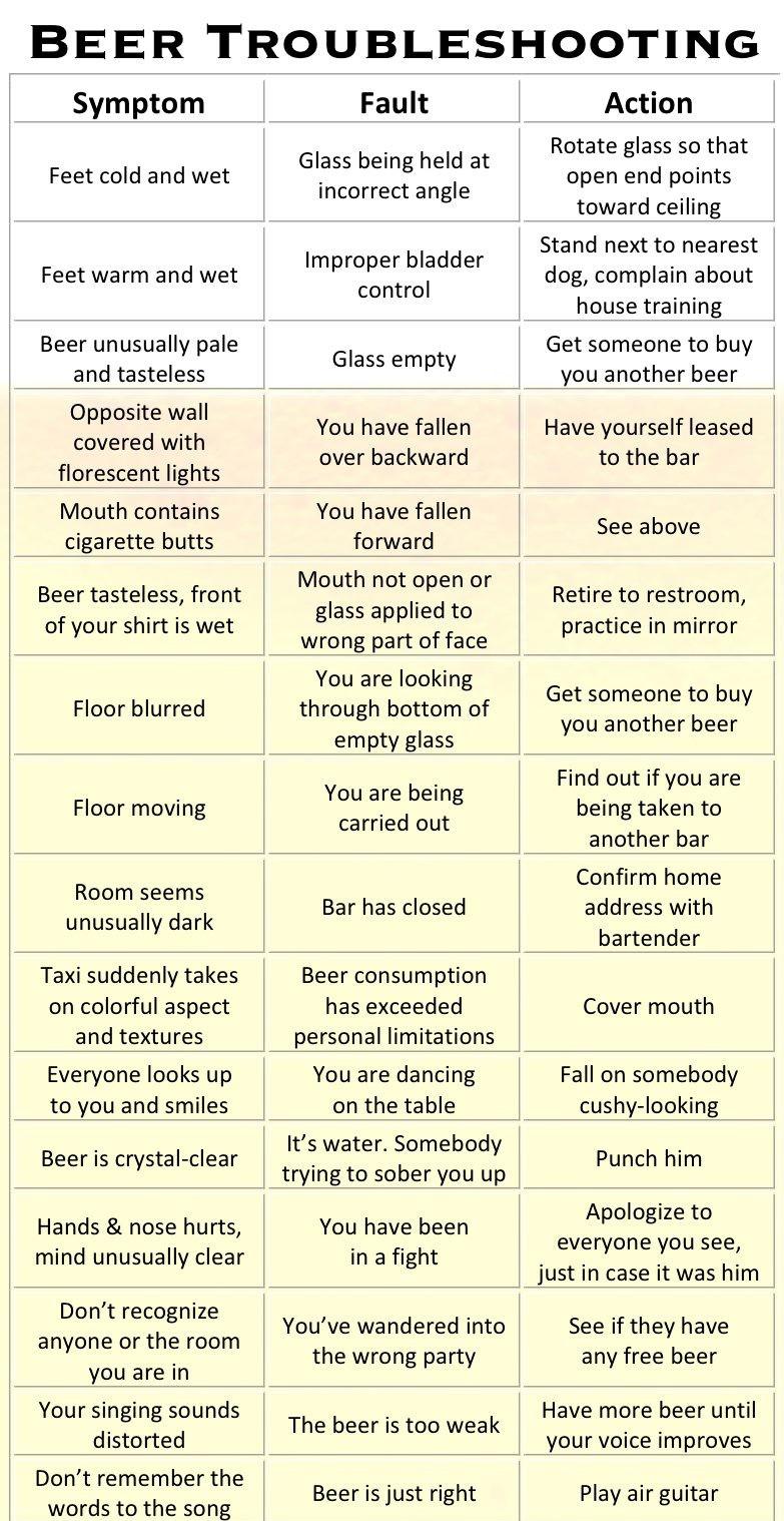 Really Useful Beer Troubleshooting Table