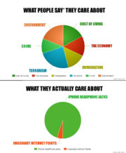 What people say they care about