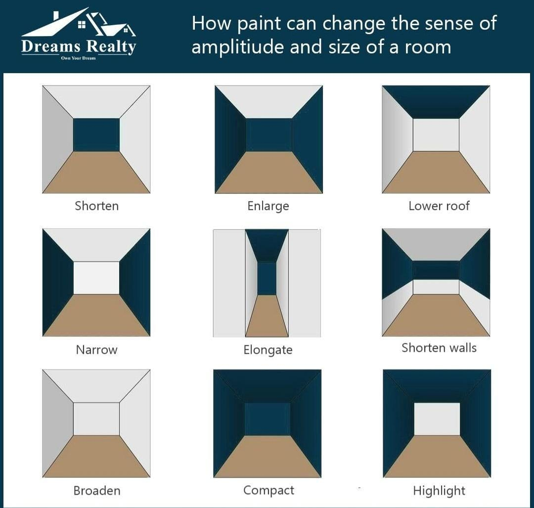 How paint can change the sense of amplitude and size of a room